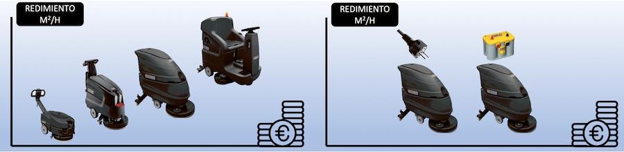 Fregadoras de suelos industrial